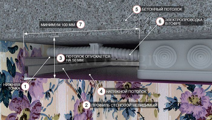 Потолки из гипсокартона на сколько отступать от потолка