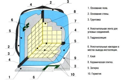 схема пароизоляции под гипсокартон