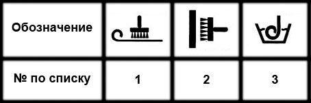 Таблица обозначений способов нанесения клея на обойные полотна
