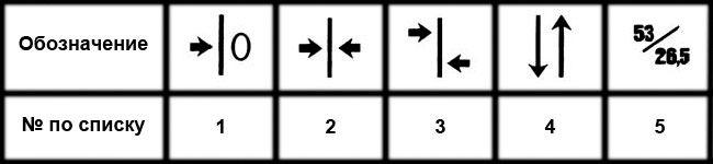 Таблица обозначений подгонки обойных полотен