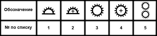 Таблица обозначений светостойкости обоев