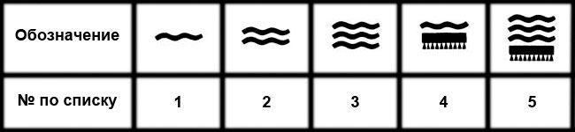 Таблица обозначений влагостойкости обоев