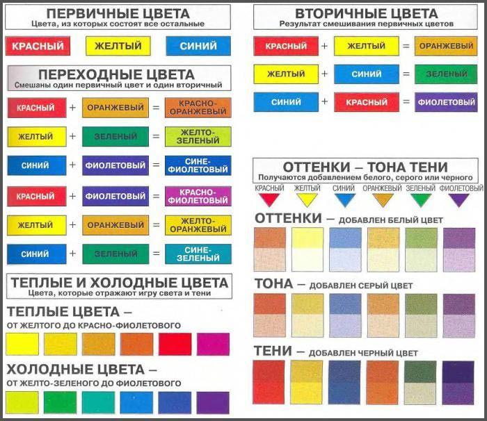 Какой получиться цвет если смешать желтый и красный какой цвет получится