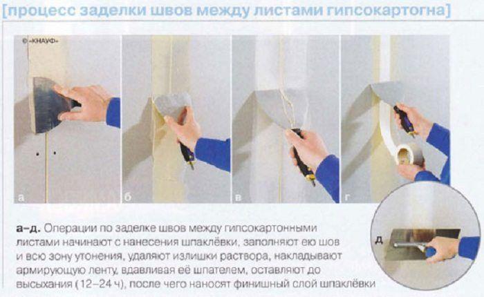 как заделать швы в гипсокартоне под обои