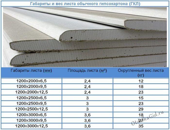 сколько весит лист гипсокартона 12 мм