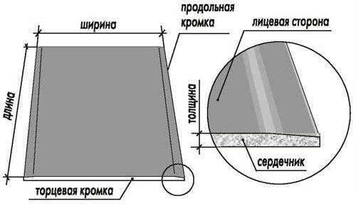Приспособление для переноски гипсокартона: просто и удобно