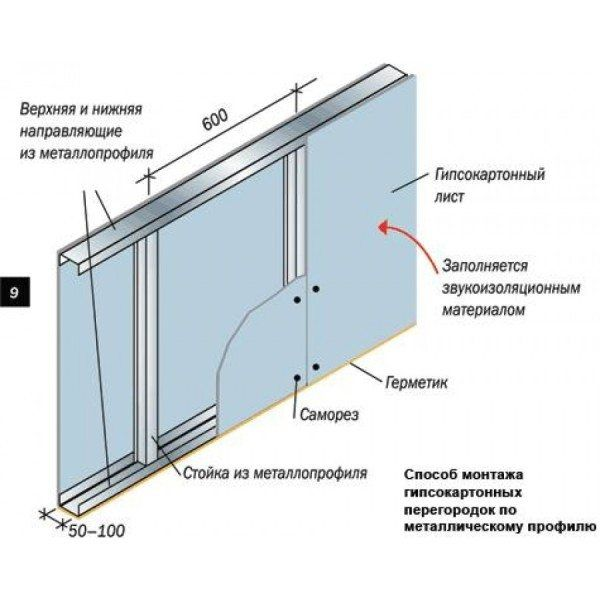 Схема монтажа ГКЛО на металлопрофиль