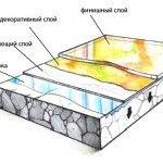 Устанавливаем наливной пол: заливка полимерной смеси